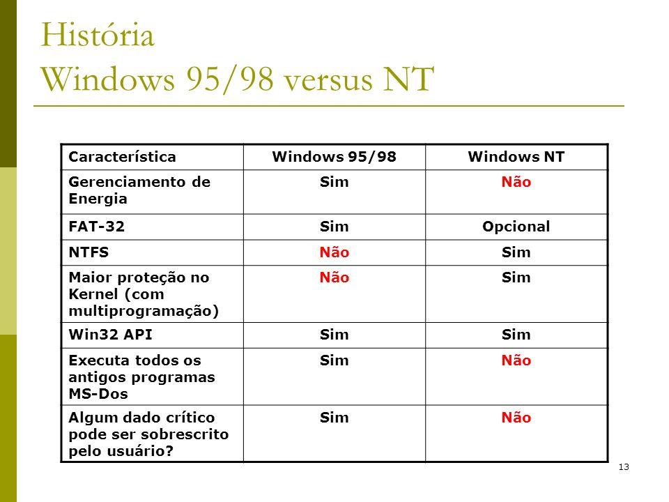 13 CaracterísticaWindows 95/98Windows NT Gerenciamento de Energia SimNão FAT-32SimOpcional NTFSNãoSim Maior proteção no Kernel (com multiprogramação)