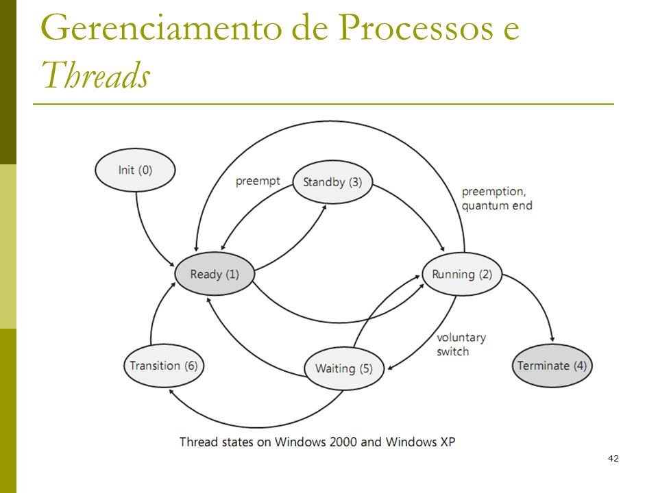 42 Gerenciamento de Processos e Threads