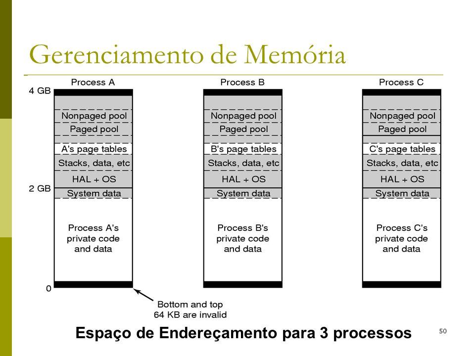 50 Gerenciamento de Memória Espaço de Endereçamento para 3 processos