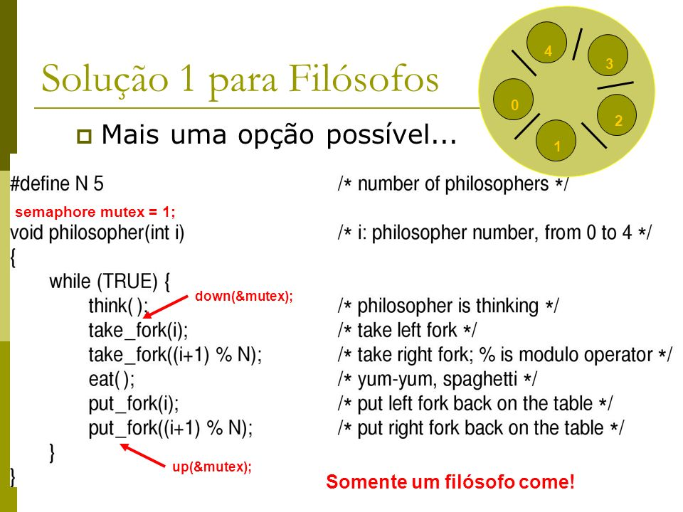 9 Solução 2 para Filósofos usando Semáforos Permite o máximo de paralelismo; Não apresenta: Deadlocks; Starvation;