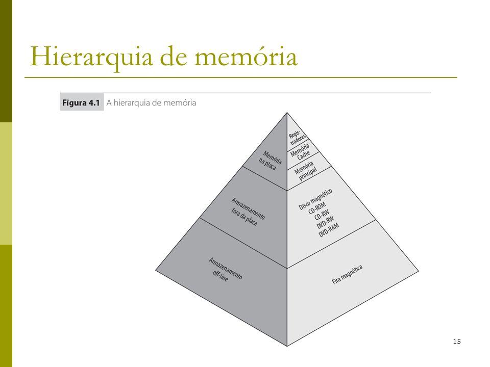 15 Hierarquia de memória