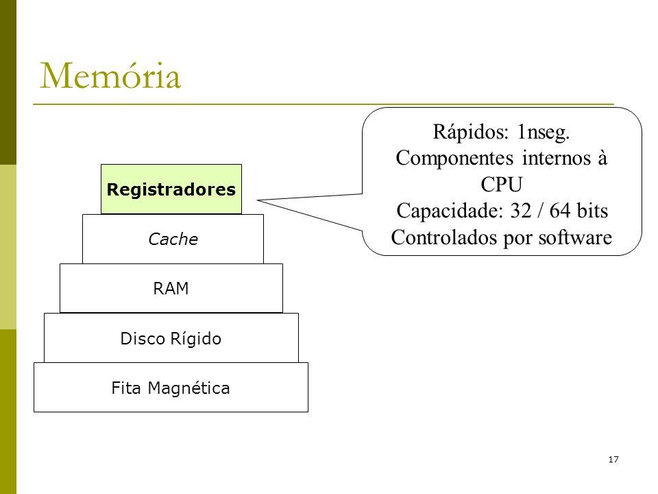 17 Memória Rápidos: 1nseg. Componentes internos à CPU Capacidade: 32 / 64 bits Controlados por software Fita Magnética Disco Rígido RAM Cache Registra