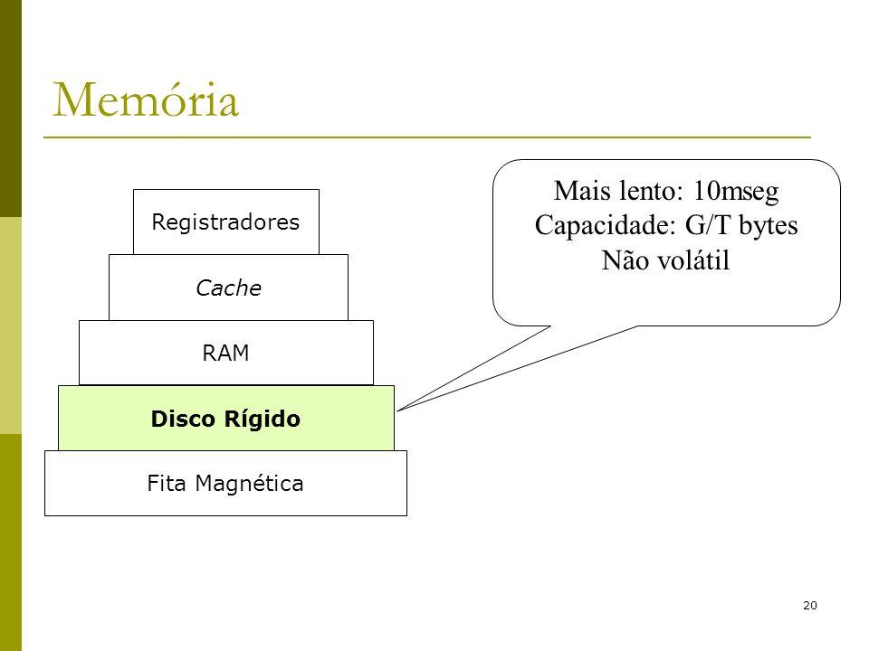 20 Memória Mais lento: 10mseg Capacidade: G/T bytes Não volátil Fita Magnética Disco Rígido RAM Cache Registradores
