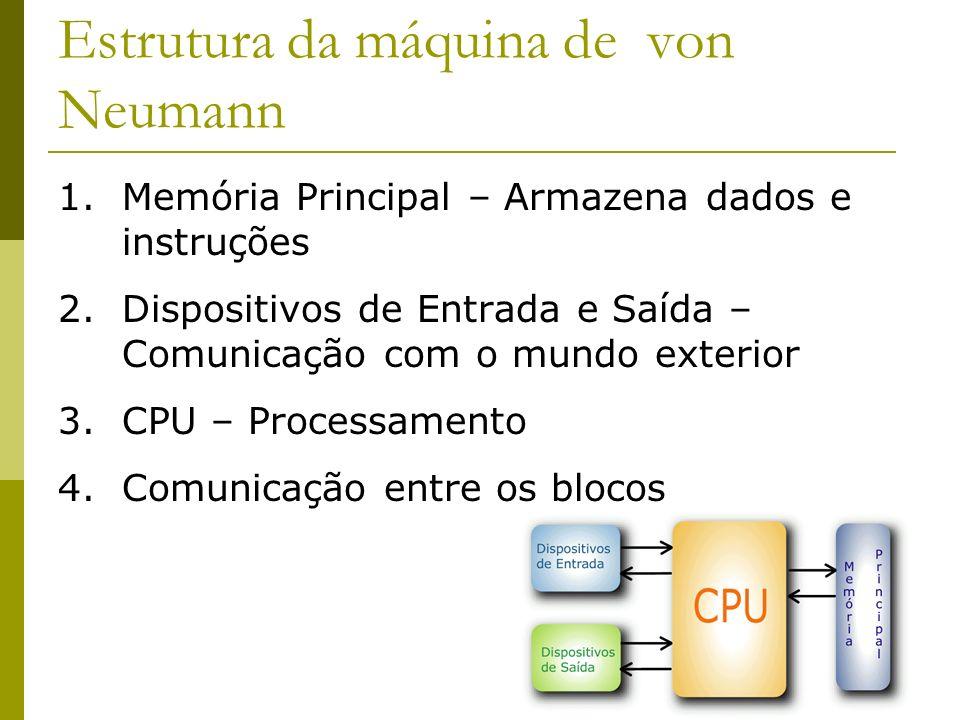3 1.Memória Principal – Armazena dados e instruções 2.Dispositivos de Entrada e Saída – Comunicação com o mundo exterior 3.CPU – Processamento 4.Comun