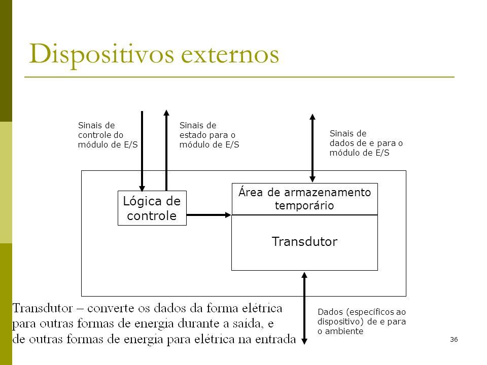 36 Dispositivos externos Lógica de controle Transdutor Área de armazenamento temporário Sinais de controle do módulo de E/S Sinais de estado para o mó