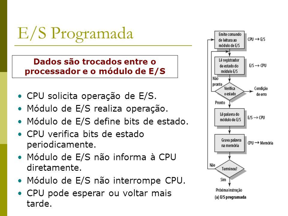 38 E/S Programada CPU solicita operação de E/S. Módulo de E/S realiza operação. Módulo de E/S define bits de estado. CPU verifica bits de estado perio
