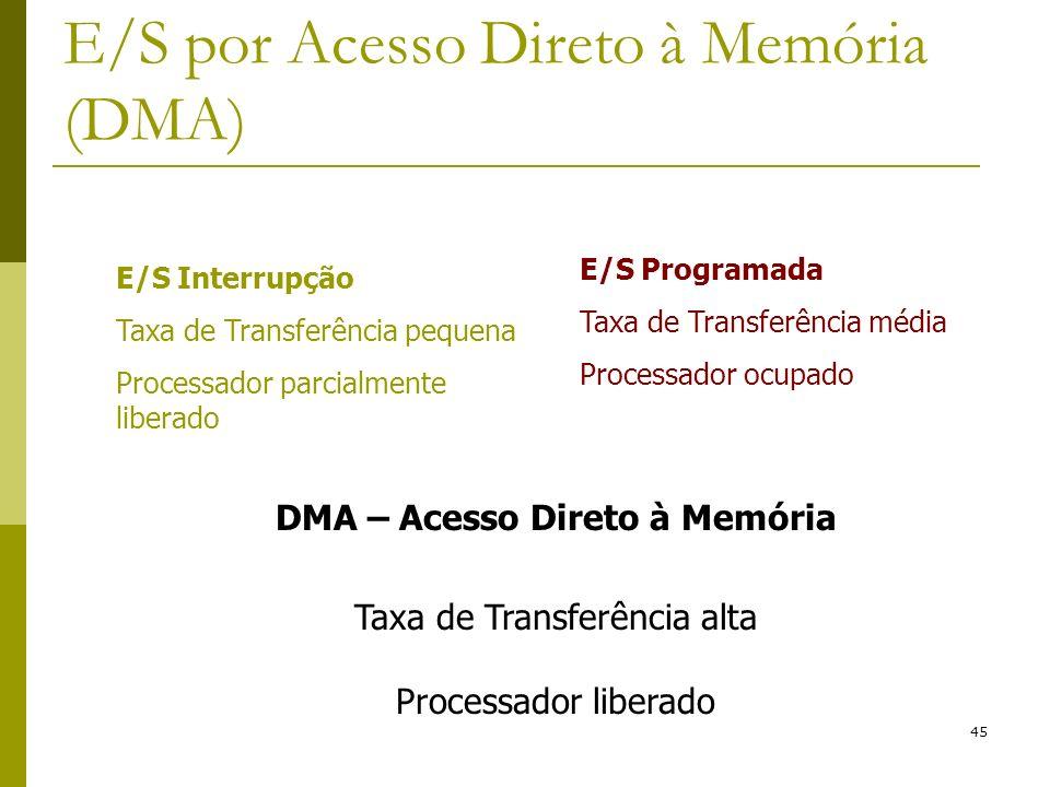 45 E/S por Acesso Direto à Memória (DMA) E/S Interrupção Taxa de Transferência pequena Processador parcialmente liberado E/S Programada Taxa de Transf