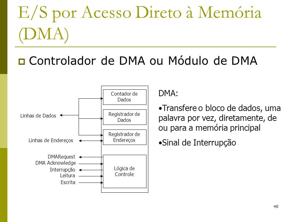 48 E/S por Acesso Direto à Memória (DMA) Controlador de DMA ou Módulo de DMA DMA: Transfere o bloco de dados, uma palavra por vez, diretamente, de ou