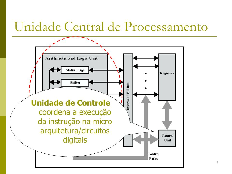 49 E/S por Acesso Direto à Memória (DMA) CPU programa a DMA para transferir bloco de dados CPU continua processamento DMA executa transferência DMA encerra transferência Envia interrupção ao processador CPU lê estado do Módulo de DMA Processador executa próxima instrução