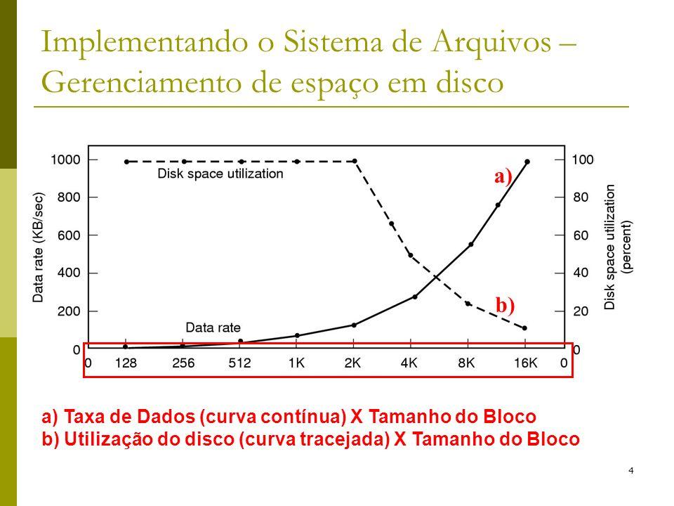 4 Implementando o Sistema de Arquivos – Gerenciamento de espaço em disco a) Taxa de Dados (curva contínua) X Tamanho do Bloco b) Utilização do disco (