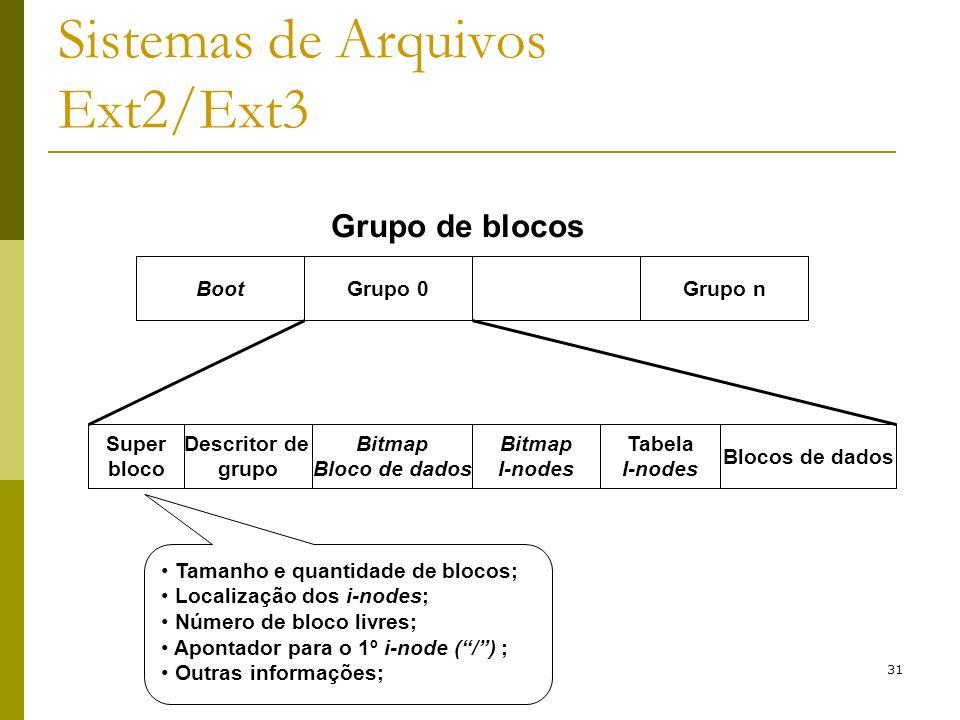 31 Sistemas de Arquivos Ext2/Ext3 Grupo de blocos BootGrupo 0Grupo n Super bloco Descritor de grupo Bitmap Bloco de dados Bitmap I-nodes Tabela I-node
