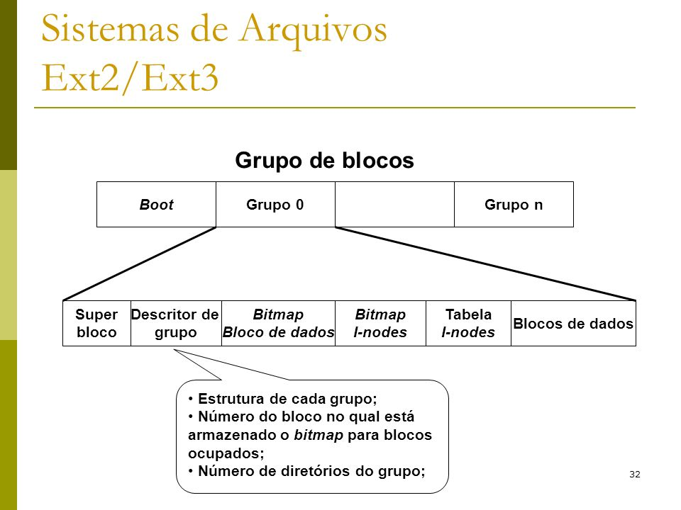 32 Sistemas de Arquivos Ext2/Ext3 Grupo de blocos BootGrupo 0Grupo n Super bloco Descritor de grupo Bitmap Bloco de dados Bitmap I-nodes Tabela I-node