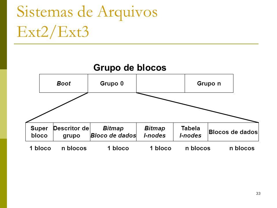 33 Sistemas de Arquivos Ext2/Ext3 Grupo de blocos BootGrupo 0Grupo n Super bloco Descritor de grupo Bitmap Bloco de dados Bitmap I-nodes Tabela I-node