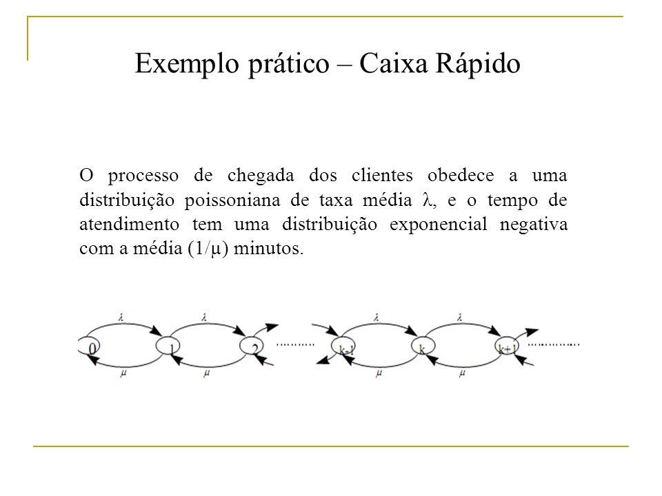 Exemplo prático – Caixa Rápido O processo de chegada dos clientes obedece a uma distribuição poissoniana de taxa média λ, e o tempo de atendimento tem uma distribuição exponencial negativa com a média (1/µ) minutos.