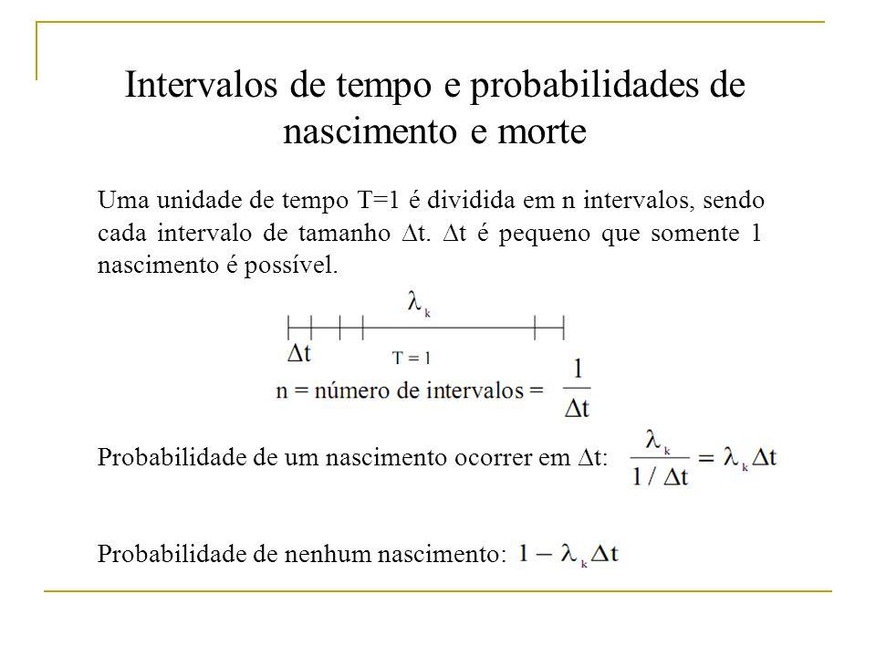 Intervalos de tempo e probabilidades de nascimento e morte Uma unidade de tempo T=1 é dividida em n intervalos, sendo cada intervalo de tamanho t.