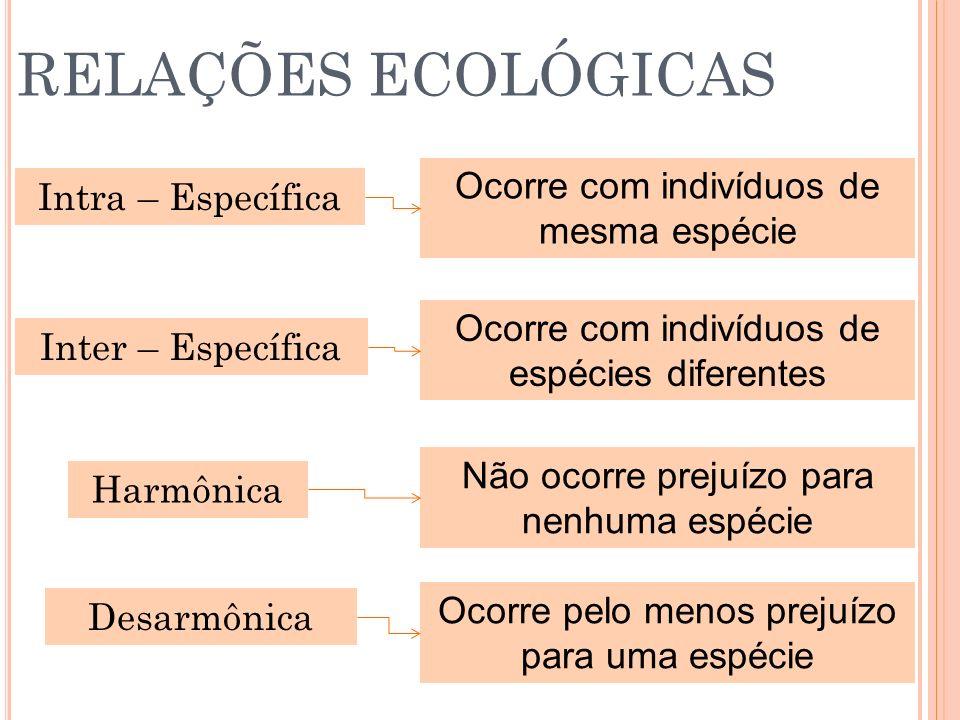 RELAÇÕES ECOLÓGICAS Intra – Específica Inter – Específica Harmônica Desarmônica Ocorre com indivíduos de mesma espécie Ocorre com indivíduos de espéci