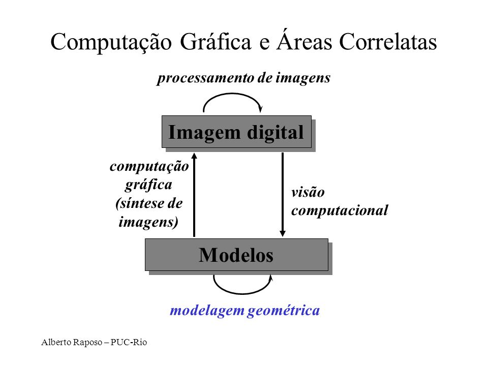 Alberto Raposo – PUC-Rio CSG No espaço: POV-Ray documentation