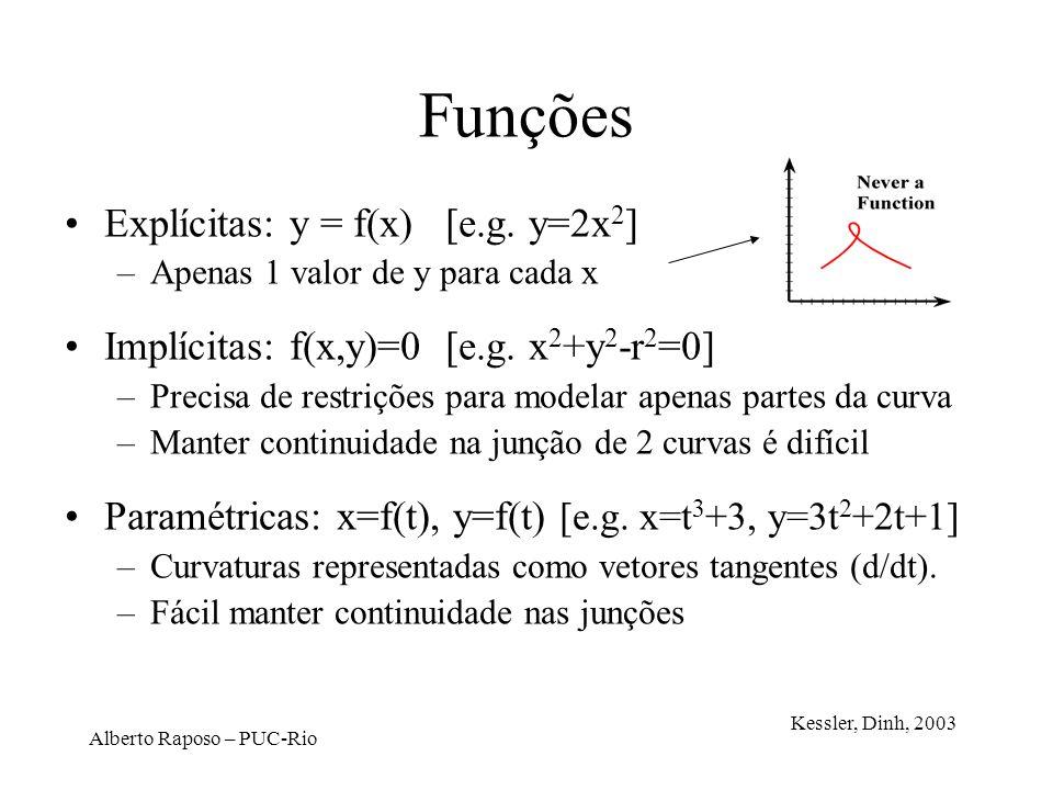 Alberto Raposo – PUC-Rio Funções Explícitas: y = f(x) [e.g. y=2x 2 ] –Apenas 1 valor de y para cada x Implícitas: f(x,y)=0 [e.g. x 2 +y 2 -r 2 =0] –Pr