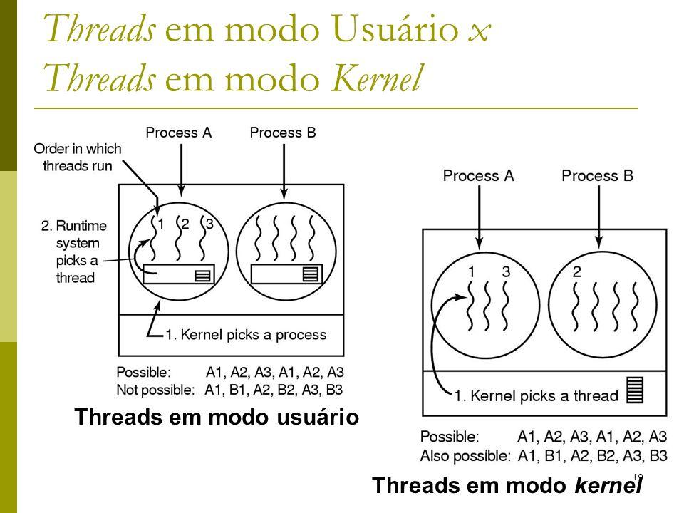 19 Threads em modo Usuário x Threads em modo Kernel Threads em modo usuário Threads em modo kernel