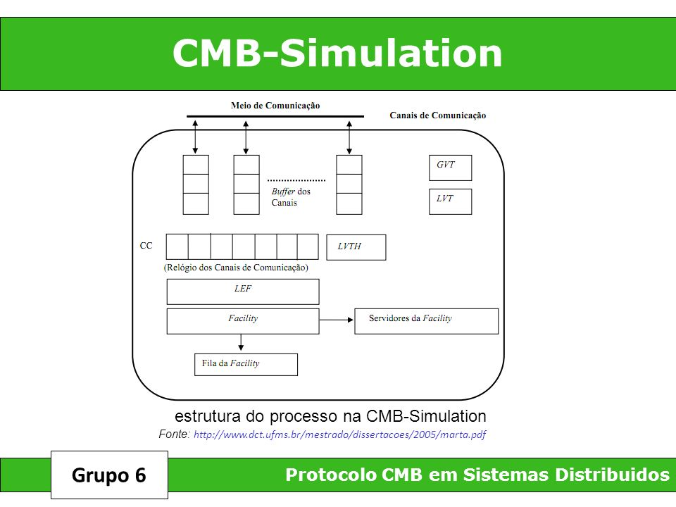CMB-Simulation Protocolo CMB em Sistemas Distribuidos Grupo 6 estrutura do processo na CMB-Simulation Fonte: http://www.dct.ufms.br/mestrado/dissertac