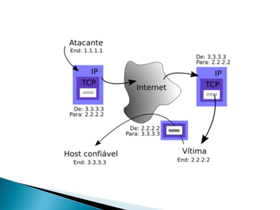 Sniffing Procedimento realizado por uma ferramenta denominada sniffer, capaz de interceptar e registrar o tráfego de uma rede; Prevenção: o Criptografar arquivos; o VPN - Virtual Private Network;