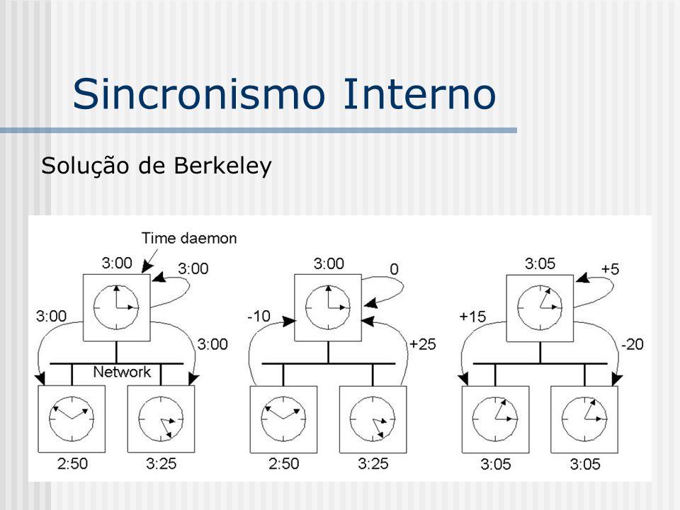 Sincronismo Interno Solução de Berkeley