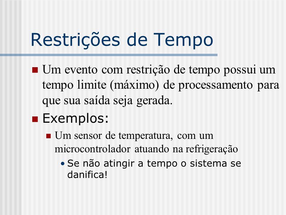 Restrições de Tempo Um evento com restrição de tempo possui um tempo limite (máximo) de processamento para que sua saída seja gerada. Exemplos: Um sen