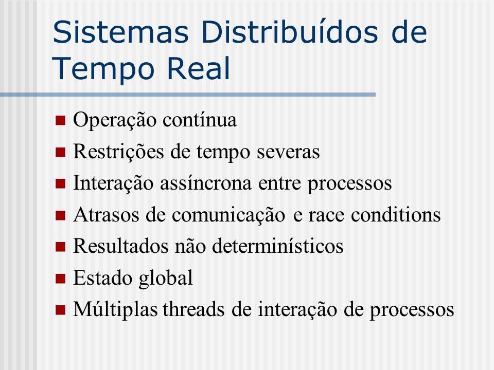 Sistemas Distribuídos de Tempo Real Operação contínua Restrições de tempo severas Interação assíncrona entre processos Atrasos de comunicação e race c