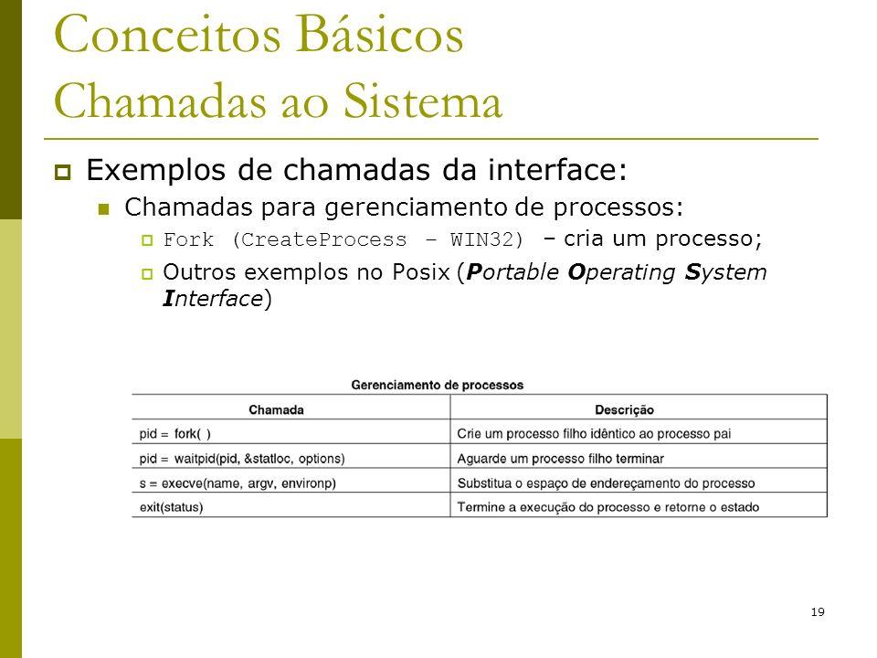 19 Conceitos Básicos Chamadas ao Sistema Exemplos de chamadas da interface: Chamadas para gerenciamento de processos: Fork (CreateProcess – WIN32) – c