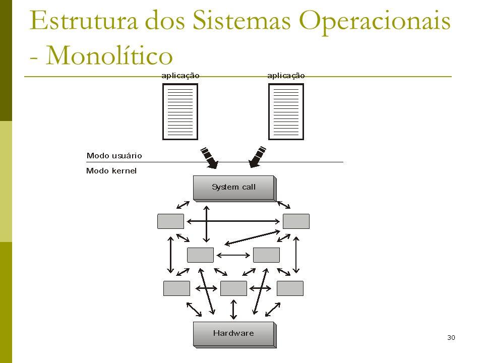 30 Estrutura dos Sistemas Operacionais - Monolítico