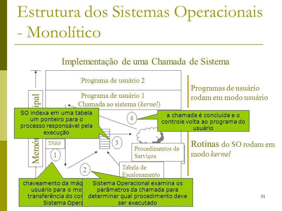 31 Estrutura dos Sistemas Operacionais - Monolítico Programas de usuário rodam em modo usuário Rotinas do SO rodam em modo kernel Procedimentos de Ser