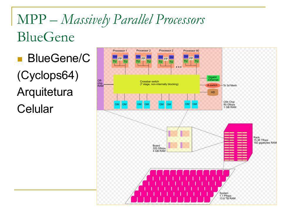 40 MPP – Massively Parallel Processors BlueGene BlueGene/P 2a geração de supercomputadores BlueGene (2007) Desempenho: 3PFLOPS
