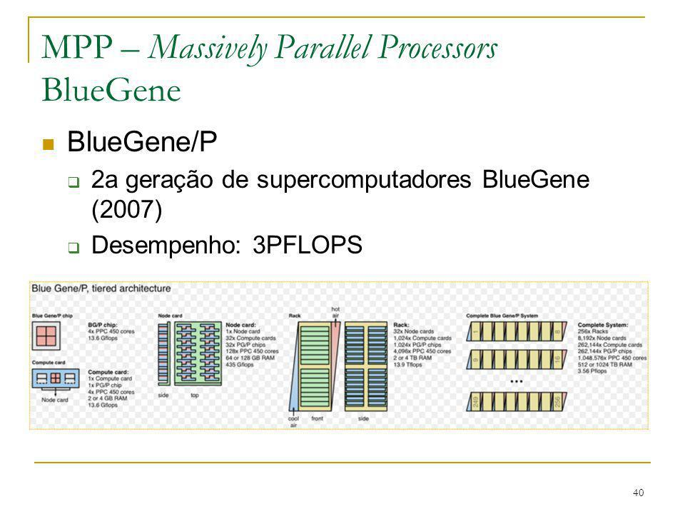41 MPP – Massively Parallel Processors BlueGene BlueGene/Q Último supercomputador BlueGene Vai atingir 20PFLOPS em 2011 (Sequoia) 98304 nós 1,6 milhões de núcleos 1,6 PB RAM 96 racks 3000 metros quadrados 6 megawatts de potência