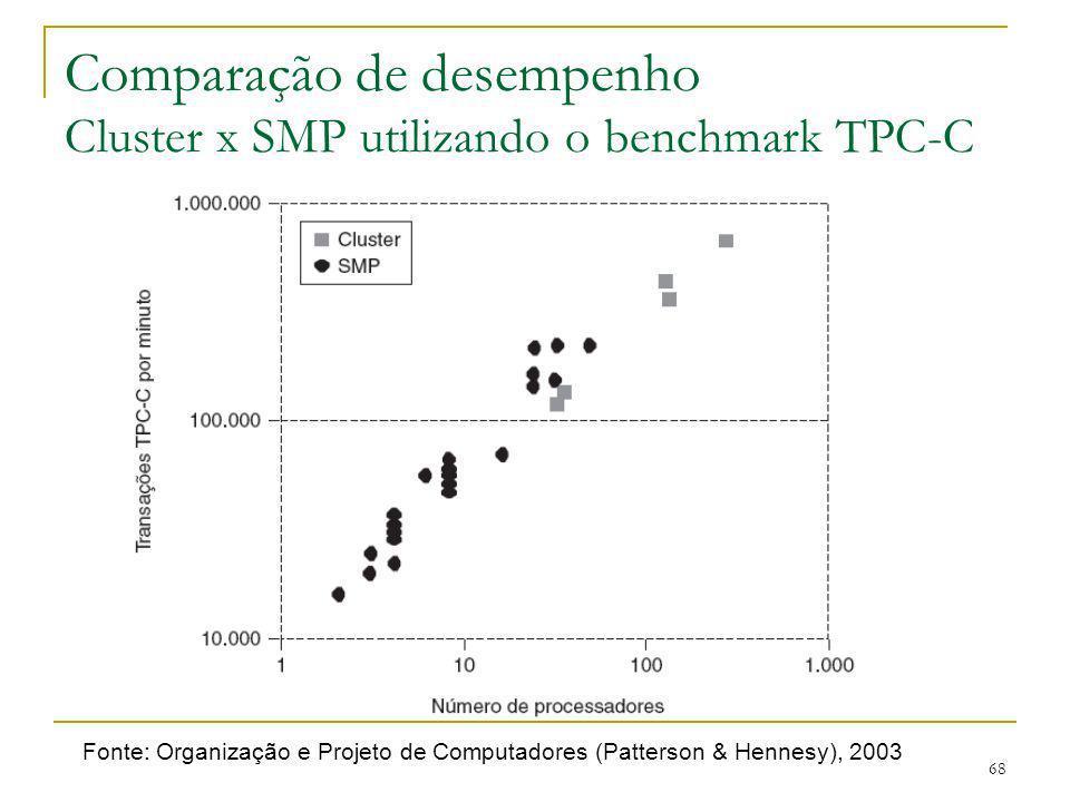 68 Comparação de desempenho Cluster x SMP utilizando o benchmark TPC-C Fonte: Organização e Projeto de Computadores (Patterson & Hennesy), 2003