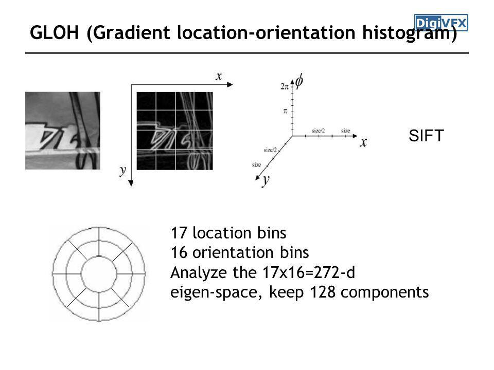 GLOH (Gradient location-orientation histogram) 17 location bins 16 orientation bins Analyze the 17x16=272-d eigen-space, keep 128 components SIFT