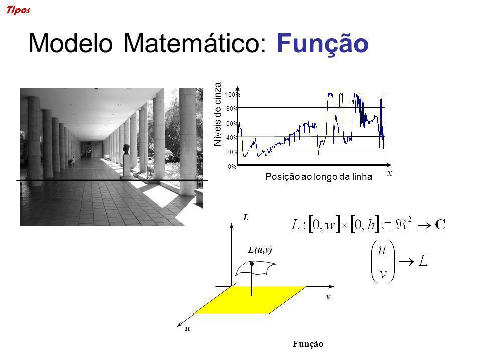 Modelo Matemático: Função u v L L(u,v) Função Tipos