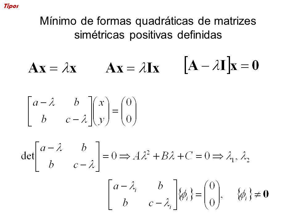 Mínimo de formas quadráticas de matrizes simétricas positivas definidas Tipos