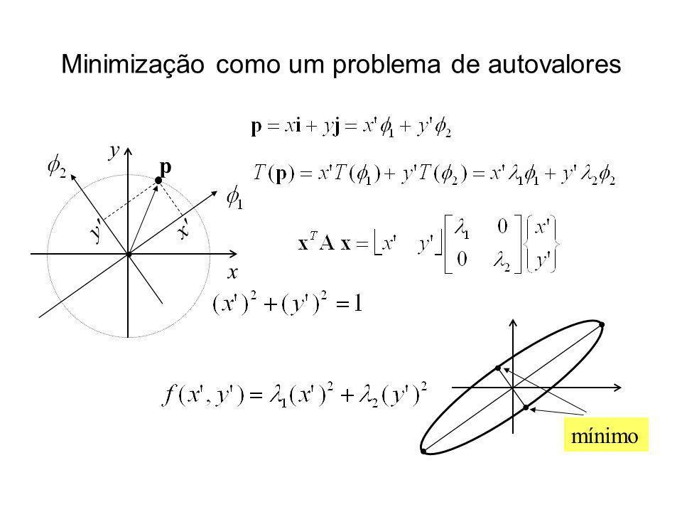 Minimização como um problema de autovalores x y p x' y' mínimo