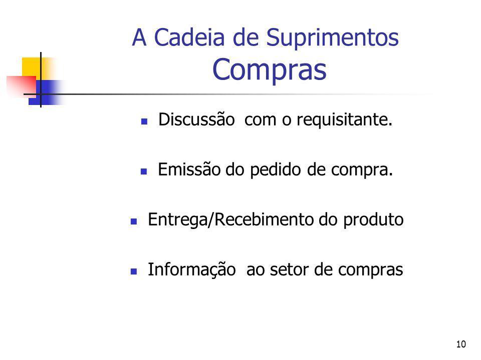 10 A Cadeia de Suprimentos Compras Discussão com o requisitante. Emissão do pedido de compra. Entrega/Recebimento do produto Informação ao setor de co