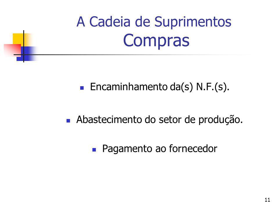 11 A Cadeia de Suprimentos Compras Encaminhamento da(s) N.F.(s). Abastecimento do setor de produção. Pagamento ao fornecedor