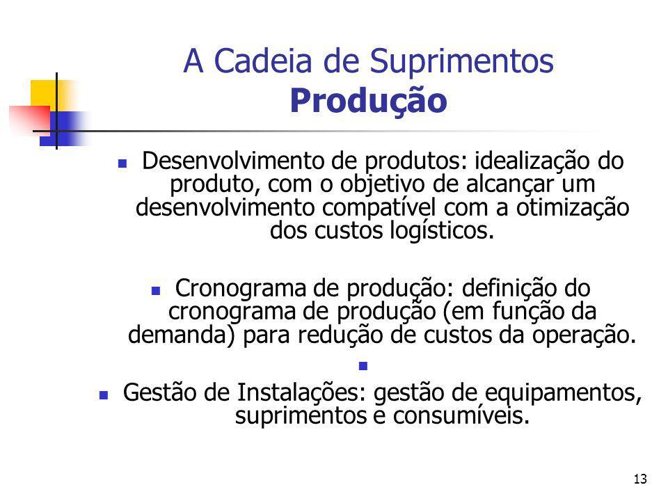13 A Cadeia de Suprimentos Produção Desenvolvimento de produtos: idealização do produto, com o objetivo de alcançar um desenvolvimento compatível com