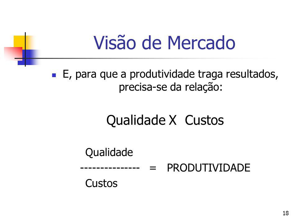 18 Visão de Mercado E, para que a produtividade traga resultados, precisa-se da relação: Qualidade X Custos Qualidade --------------- = PRODUTIVIDADE