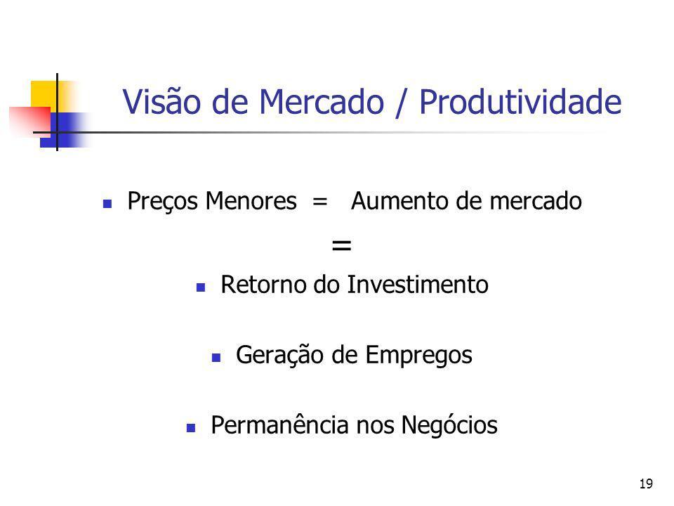 19 Visão de Mercado / Produtividade Preços Menores = Aumento de mercado = Retorno do Investimento Geração de Empregos Permanência nos Negócios