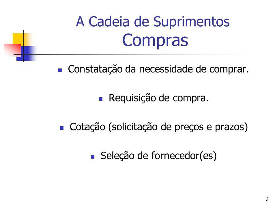 9 A Cadeia de Suprimentos Compras Constatação da necessidade de comprar. Requisição de compra. Cotação (solicitação de preços e prazos) Seleção de for