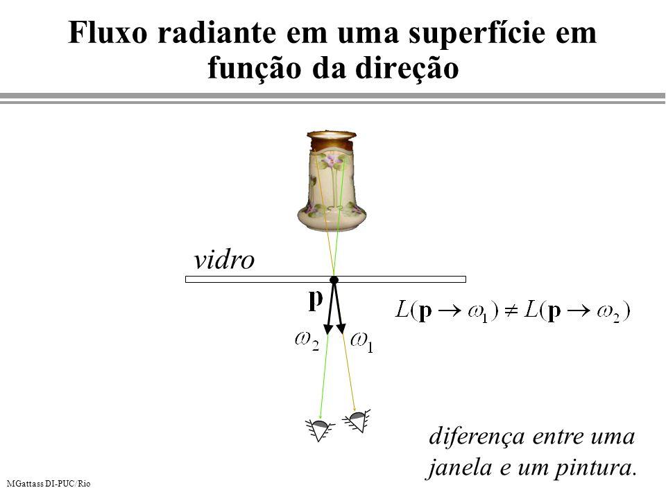 MGattass DI-PUC/Rio Fluxo radiante em uma superfície em função da direção vidro diferença entre uma janela e um pintura.