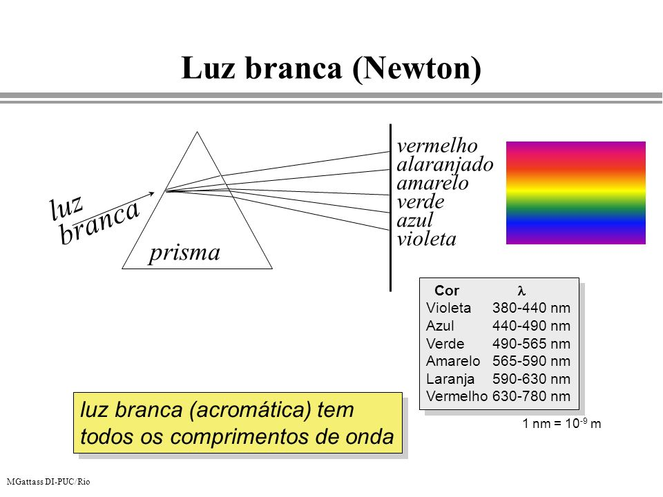 MGattass DI-PUC/Rio Luz branca (Newton) luz branca prisma vermelho alaranjado amarelo verde azul violeta luz branca (acromática) tem todos os comprime