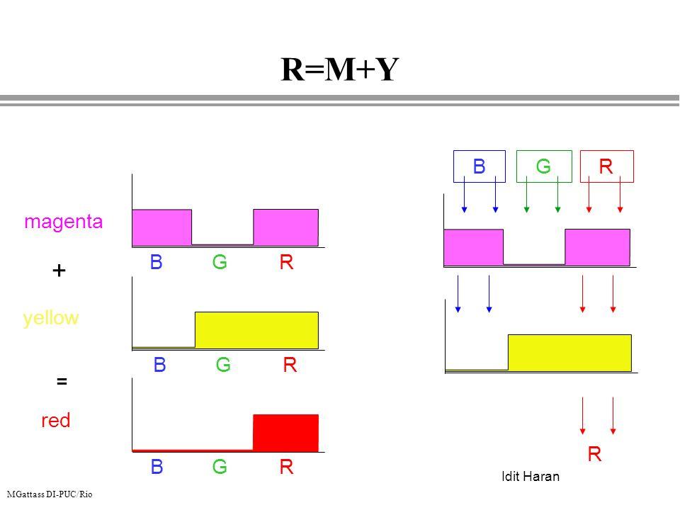 MGattass DI-PUC/Rio yellow BGR + BGR red R = magenta BGR BGR Idit Haran R=M+Y
