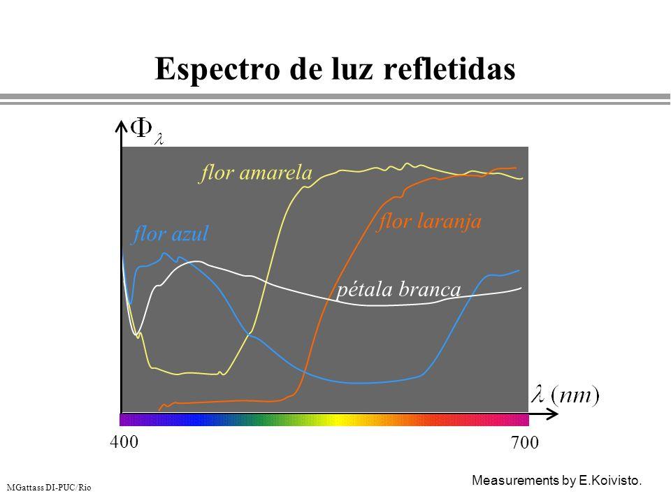 MGattass DI-PUC/Rio Espectro de luz refletidas Measurements by E.Koivisto. 400 700 pétala branca flor azul flor amarela flor laranja