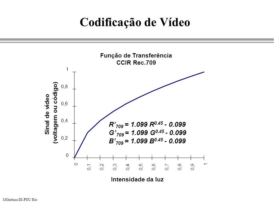 MGattass DI-PUC/Rio Função de Transferência CCIR Rec.709 0 0,2 0,4 0,6 0,8 1 0 0,10,2 0,30,40,50,60,70,80,9 1 Intensidade da luz Sinal de vídeo (volta