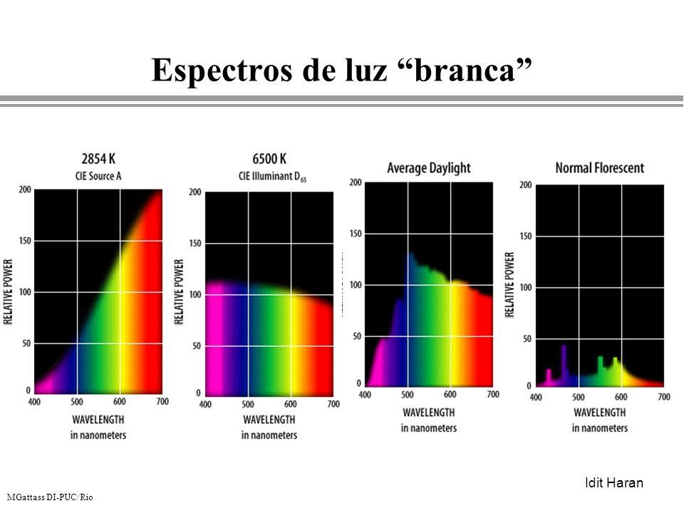 MGattass DI-PUC/Rio Espectros de luz branca Idit Haran